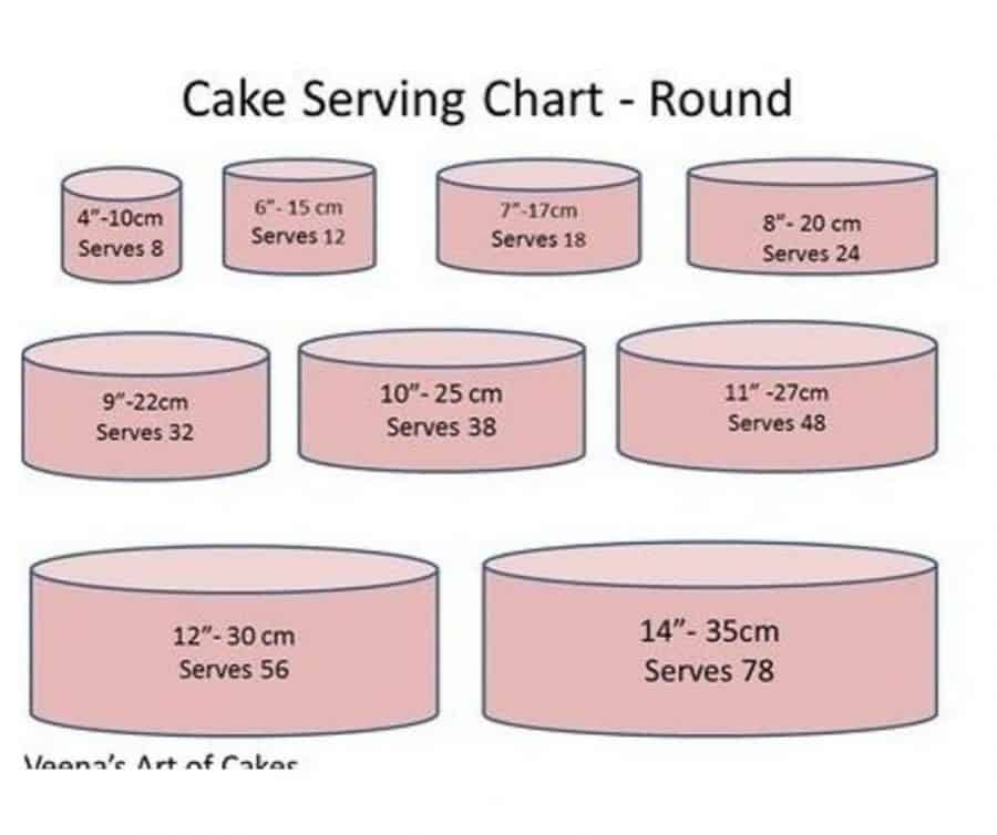 A chart of cake sizes.