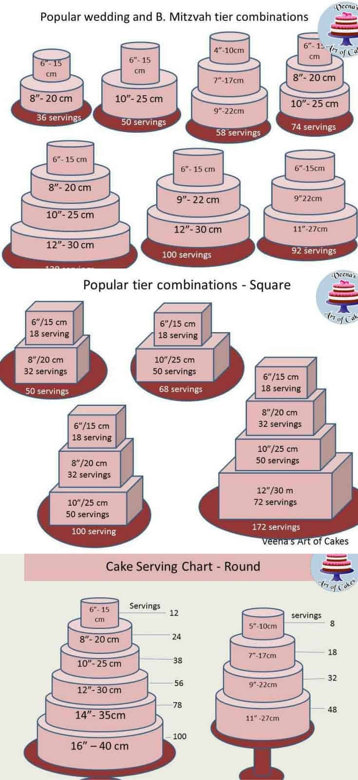 Cake Serving Chart Guide Popular Tier Combinations