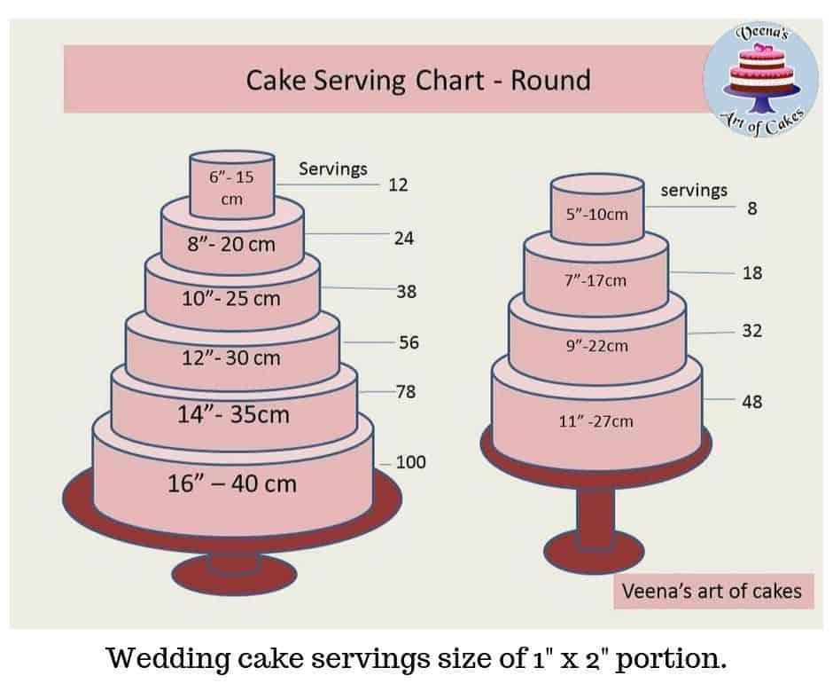 Terrific Cake Serving Chart Guide Popular Tier Combinations Veena Azmanov Personalised Birthday Cards Vishlily Jamesorg