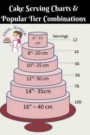 Cake Serving Chart Guide – Cake Decorating Basics