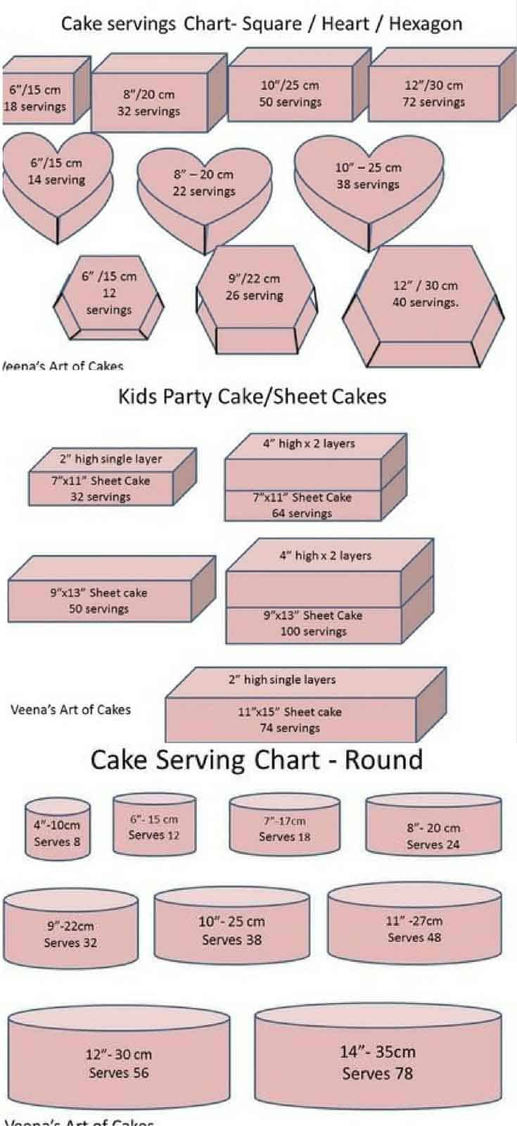 Cake Serving Chart Guide Cake Decorating Basics Veena