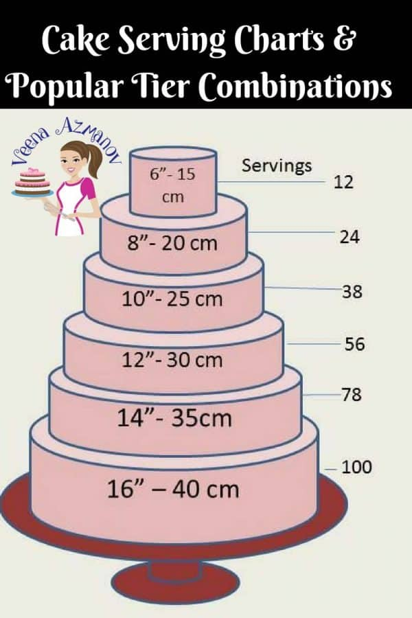 Cake Serving Charts and Popular Tier Combinations necessary when conducting a Cake Consultation