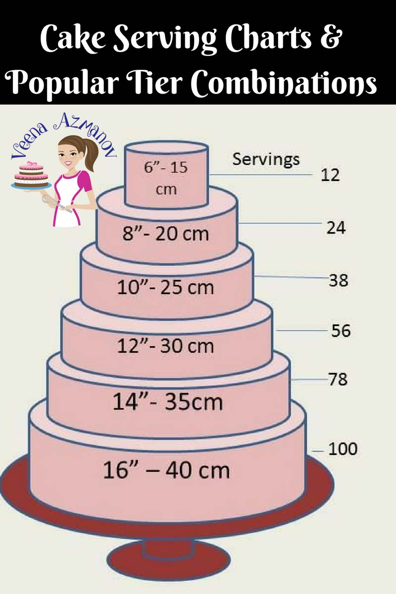 As cake decorators, we all need basic cake serving charts and popular tier combination guides. They are necessary when conducting a cake consultation. Being prepared and having these charts on hand makes you look professional and gives you more confidence to conduct business with customers. These charts come in handy for me when I need a quick reference and I hope they will come in handy for you too. #cake #portion #guide #howmuchcake #cakecharts #cakeservingguide #cakeportions via @Veenaazmanov
