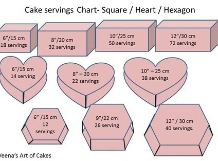 hexagon wedding cake serving chart cake serving chart guide veena s of cakes 15217