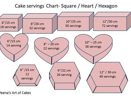 Hexagon Cake Pan Servings